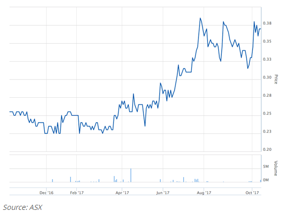 CML Group ASX.png