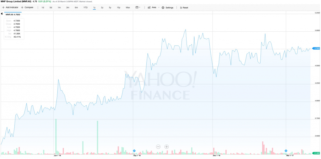 170330 MNF Group Chart source Yahoo Finance