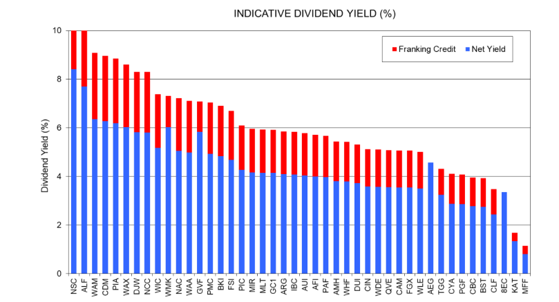 Patersons dividend yield May