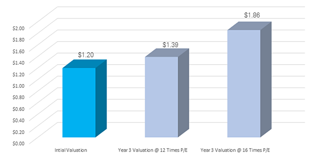 power of valuations.png