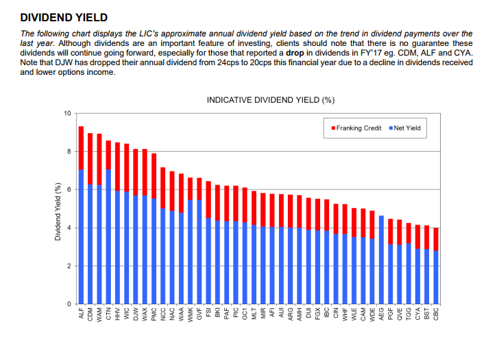 Patersons dividend yield.png